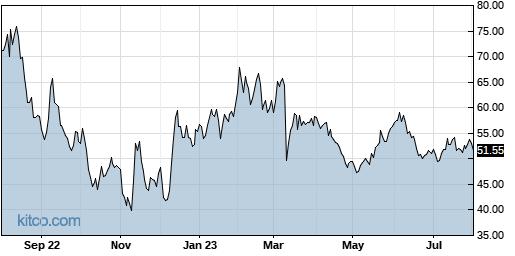 DOCU 1-Year Chart