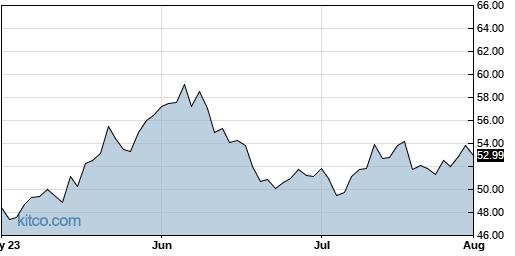 DOCU 3-Month Chart