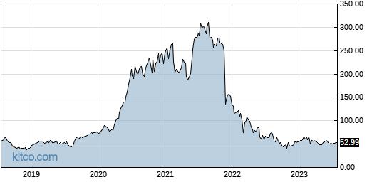 DOCU 5-Year Chart