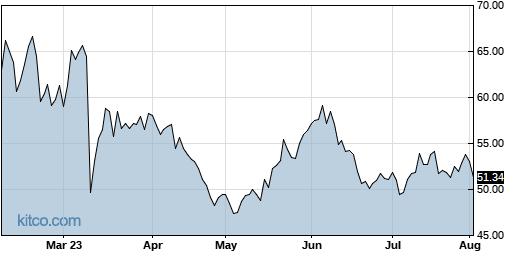 DOCU 6-Month Chart