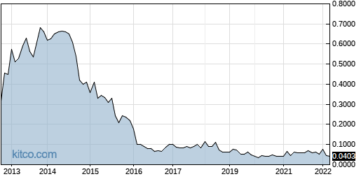 DOLHF 10-Year Chart