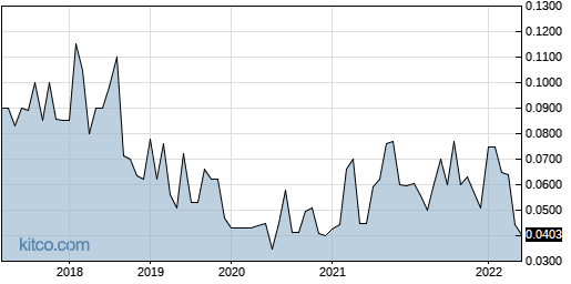 DOLHF 5-Year Chart
