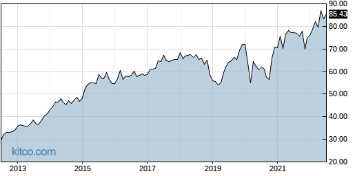 DOX 10-Year Chart