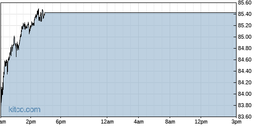 DOX 1-Day Chart