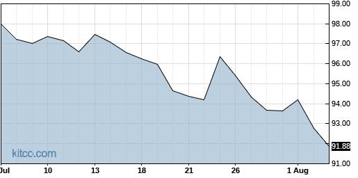 DOX 1-Month Chart