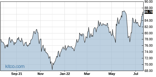 DOX 1-Year Chart