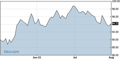 DOX 3-Month Chart