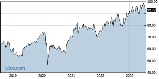 DOX 5-Year Chart
