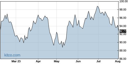 DOX 6-Month Chart