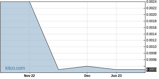 DPSM 1-Year Chart