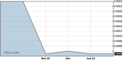 DPSM 5-Year Chart