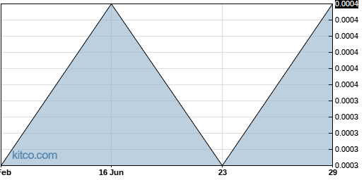 DPSM 6-Month Chart