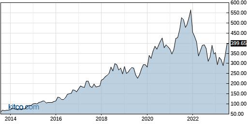 DPZ 10-Year Chart