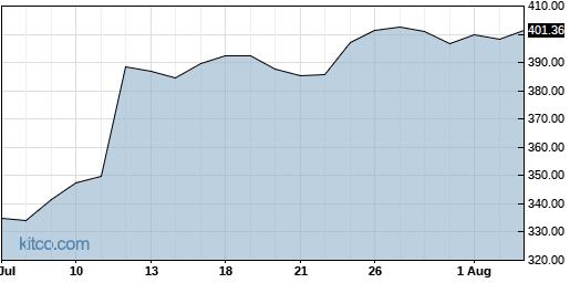 DPZ 1-Month Chart