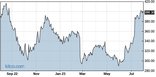DPZ 1-Year Chart