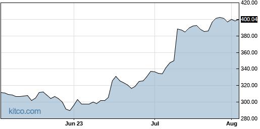 DPZ 3-Month Chart