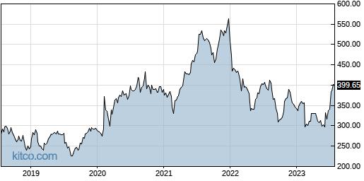 DPZ 5-Year Chart