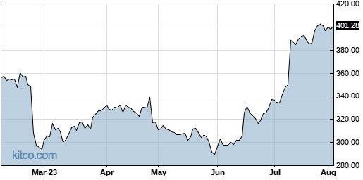DPZ 6-Month Chart