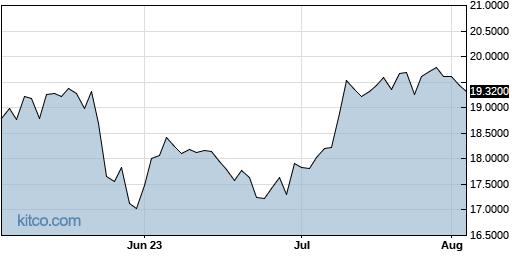 DQJCY 3-Month Chart