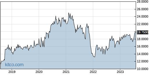 DQJCY 5-Year Chart