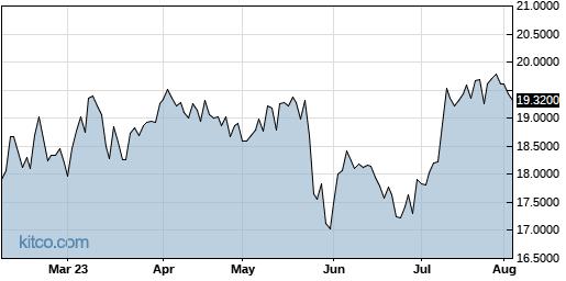 DQJCY 6-Month Chart