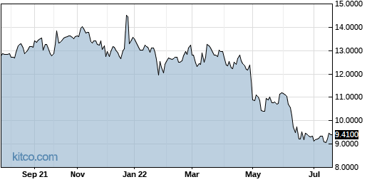 DREUF 1-Year Chart
