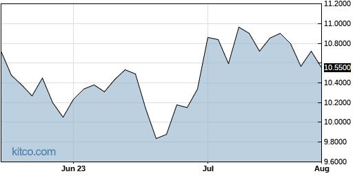 DREUF 3-Month Chart