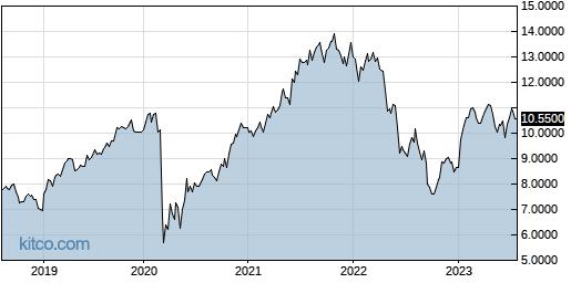 DREUF 5-Year Chart