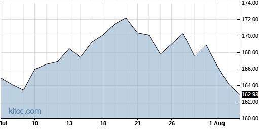 DRI 1-Month Chart