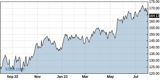 DRI 1-Year Chart