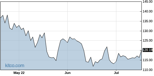 DRI 3-Month Chart