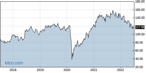 DRI 5-Year Chart