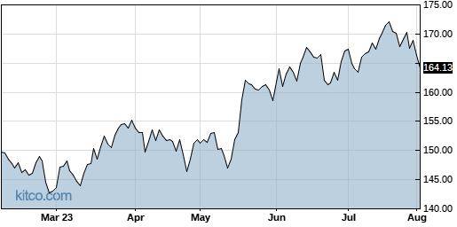 DRI 6-Month Chart