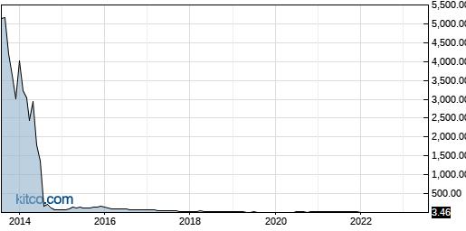 DRIO 10-Year Chart