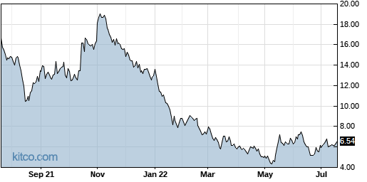 DRIO 1-Year Chart