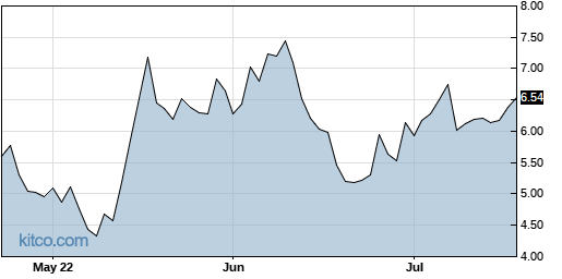 DRIO 3-Month Chart