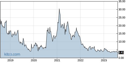 DRIO 5-Year Chart