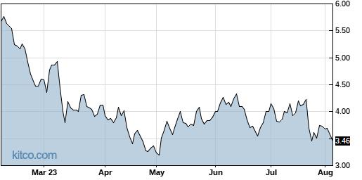 DRIO 6-Month Chart
