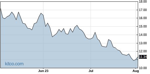 DRIP 3-Month Chart