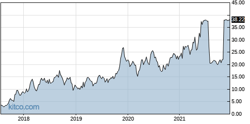 DRNA 5-Year Chart