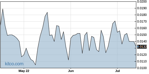 DROP 3-Month Chart
