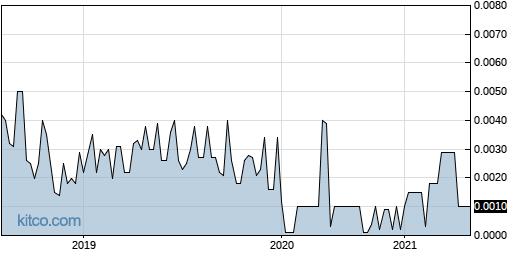 DRSV 5-Year Chart