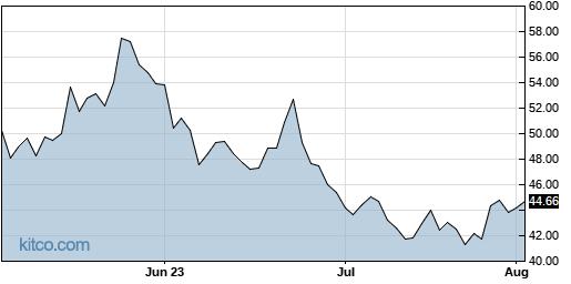 DRV 3-Month Chart