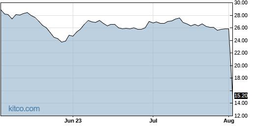 DRVN 3-Month Chart