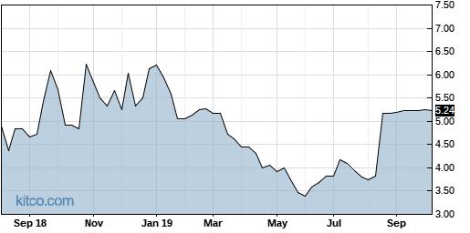 DRYS 5-Year Chart