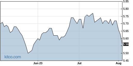 DSM 3-Month Chart