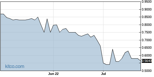 DSNY 3-Month Chart