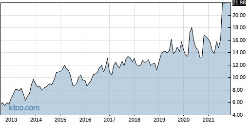 DSPG 10-Year Chart