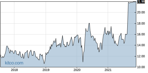DSPG 5-Year Chart