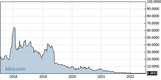 DSS 5-Year Chart